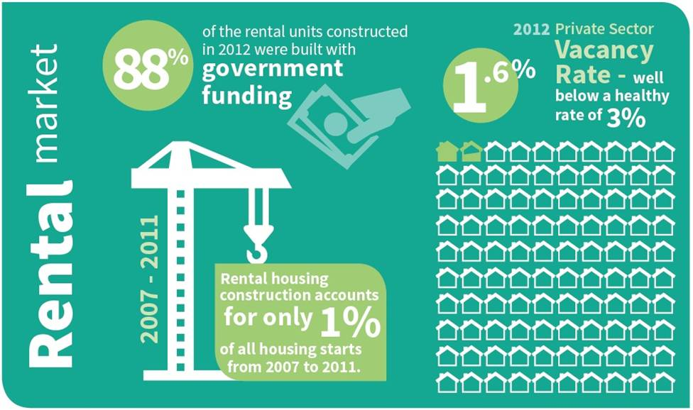 York Region private sector new builds